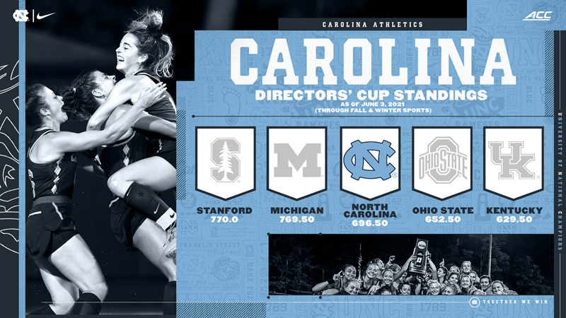 Tar Heels Third In Directors' Cup Standings Following Fall & Winter Sports